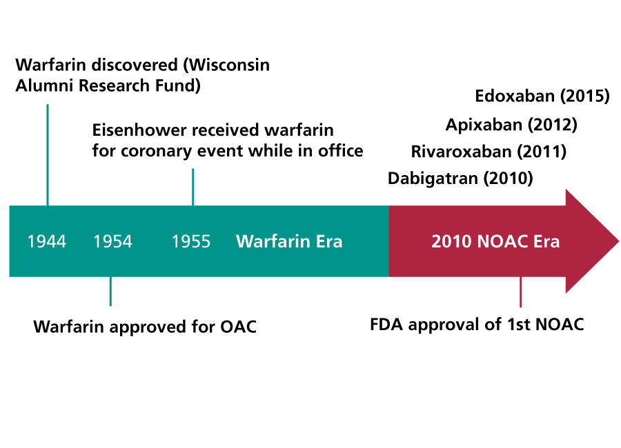 Since 1954, Warfarin was the only oral anticoagulant until the first NOAC was FDA approved in 2010.