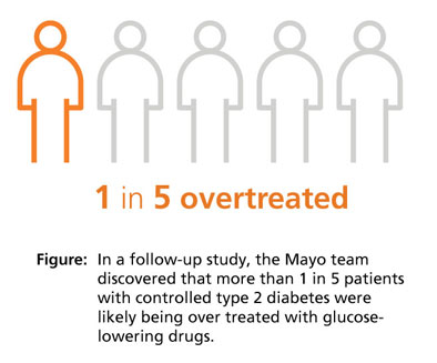 Illustration of five human figures, one is orange and the other are gray. This shows that 1 in 5 patients with controlled type 2 diabetes were likely over treated with glucose-lowering drugs.