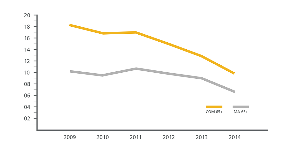 Line graph shows steep decline starting in 2011 for cervical cancer screening among women over 65.