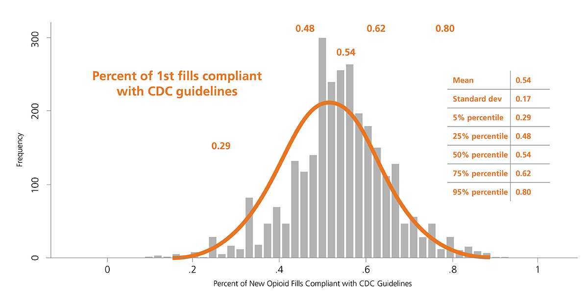 Graph showing percent of new opioid fills that are compliant with CDC guidelines