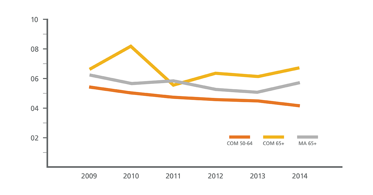 Line graph shows little change in rates of MRI for low back pain across commercial and MA enrollees.
