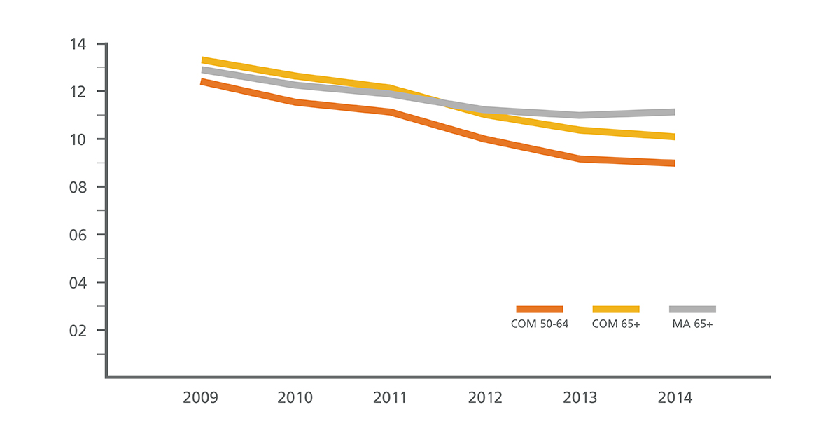 Line graph shows steep declines in pre-op chest x-rays across all commercial and MA enrollees.