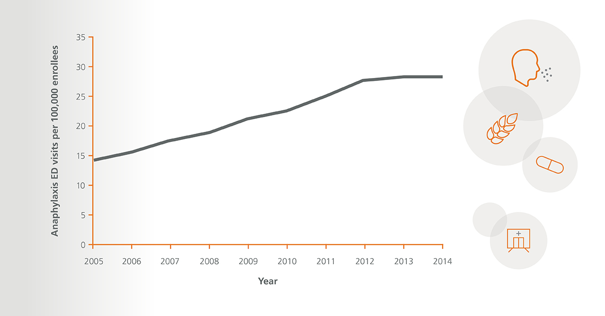 Line graph shows anaphylaxis ED visits per 100,000 enrollees doubled between 2005 and 2014.